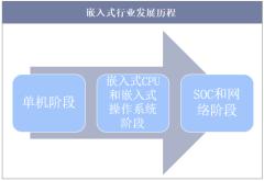 嵌入式行业发展历程