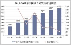 2011-2017年中国嵌入式软件市场规模