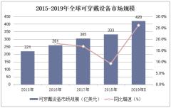 2015-2019年全球可穿戴设备市场规模