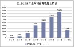 2012-2019年Q1全球可穿戴设备出货量