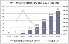 2011-2018年中国智能可穿戴设备行业市场规模