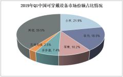 2019年Q1中国可穿戴设备市场份额占比情况