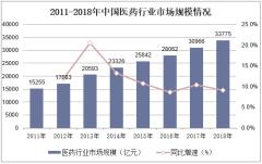 2011-2018年中国医药行业市场规模情况
