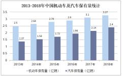 世界各国汽车保有量_2018年中国加油站行业市场现状与发展趋势分析,健康、安全 ...
