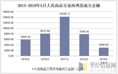 2015-2019年5月大连商品交易所鸡蛋成交金额