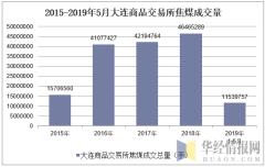 2015-2019年5月大连商品交易所焦煤成交量