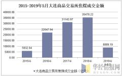 2015-2019年5月大连商品交易所焦煤成交金额