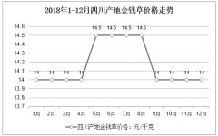 2018年1-12月四川产地金钱草价格走势
