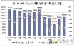 2018-2019年4月中國鈦白粉進口數量及增速