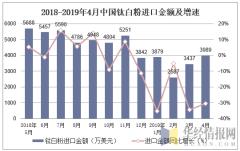 2018-2019年4月中國鈦白粉進口金額及增速