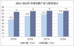 2015-2018年中国电梯产量与销量统计