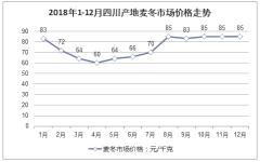 2018年1-12月四川产地麦冬市场价格走势