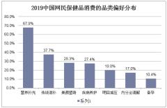 2019年中国网民保健品消费的品类偏好分布