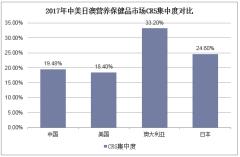 2017年中美日澳营养保健品市场CR5集中度对比