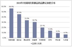 2019年中国网民保健品的品牌认知度分布
