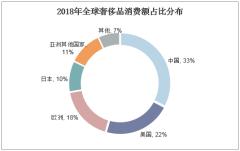 2018年全球奢侈品消费额占比分布