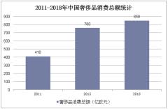 2011-2018年中国奢侈品消费总额统计