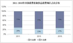 2011-2018年中国消费者奢侈品消费地区占比分布