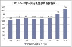 2011-2018年中国内地奢侈品消费额统计