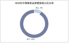 2018年中国奢侈品消费渠道占比分布