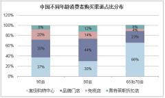 中国不同年龄消费者购买渠道占比分布