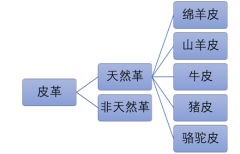 皮革产业分类
