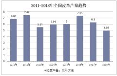2011-2018年全国皮革产量趋势