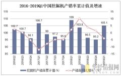 2016-2019Q1中国挖掘机产销率累计值及增速