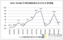2016-2019Q1中国挖掘机期末库存比年初增加