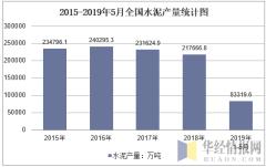 2015-2019年5月全国水泥产量统计图