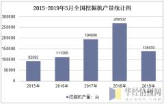 2015-2019年5月全国挖掘机产量统计图