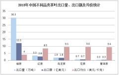 2018年中国不同品类茶叶出口量、出口额及均价统计