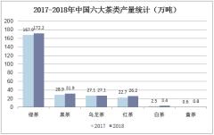2017-2018年中国六大茶类产量统计(万吨)