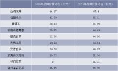 2019年前十茶叶区域公用品牌价值评估