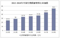 2012-2018年中国生物降解塑料行业规模情况