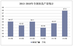 2013-2018年全国蚕茧产量统计