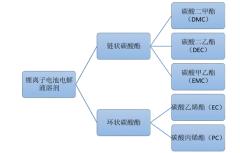 电解质溶剂分类