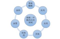 碳酸二甲酯的主要应用领域