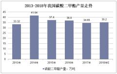 2013-2018年我国碳酸二甲酯产量走势