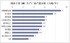国内主要DMC生产厂商产能分析