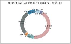 2018年中国高压开关制造企业地域分布(单位:%)