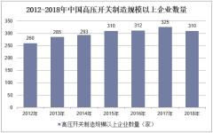 2012-2018年中国高压开关制造规模以上企业数量
