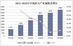 2013-2018年中国冰雪产业规模及增长