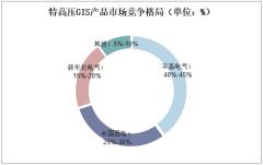 特高压GIS产品市场竞争格局(单位:%)