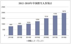 2012-2018年中国滑雪人次统计