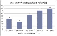 2013-2018年中国冰雪竞技类赛事数量统计