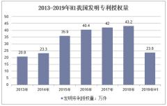 2013-2019年H1我国发明专利授权量