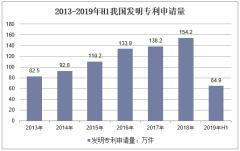2013-2019年H1我国发明专利申请量