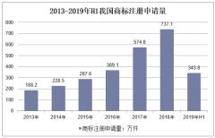 2013-2019年H1我国商标注册申请量