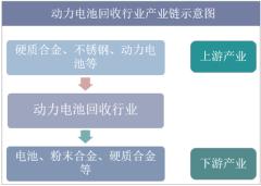 动力电池回收行业产业链分析
